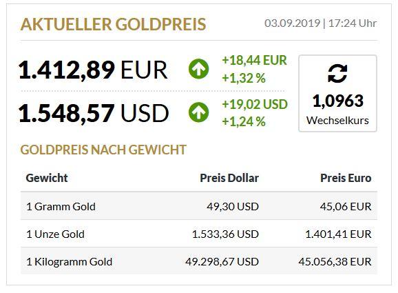 Glänzende Aussichten beim heutigen Goldkurs
